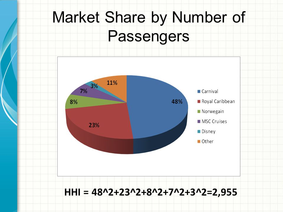 Market Share by Number of Passengers HHI = 48^2+23^2+8^2+7^2+3^2=2,955