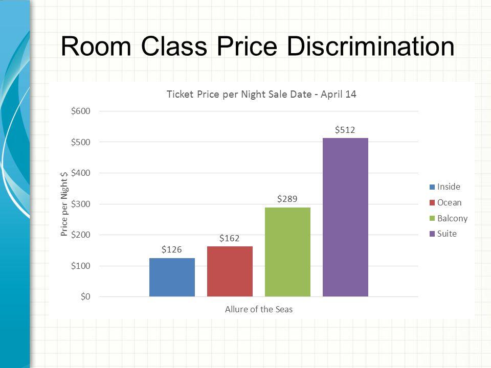 Room Class Price Discrimination