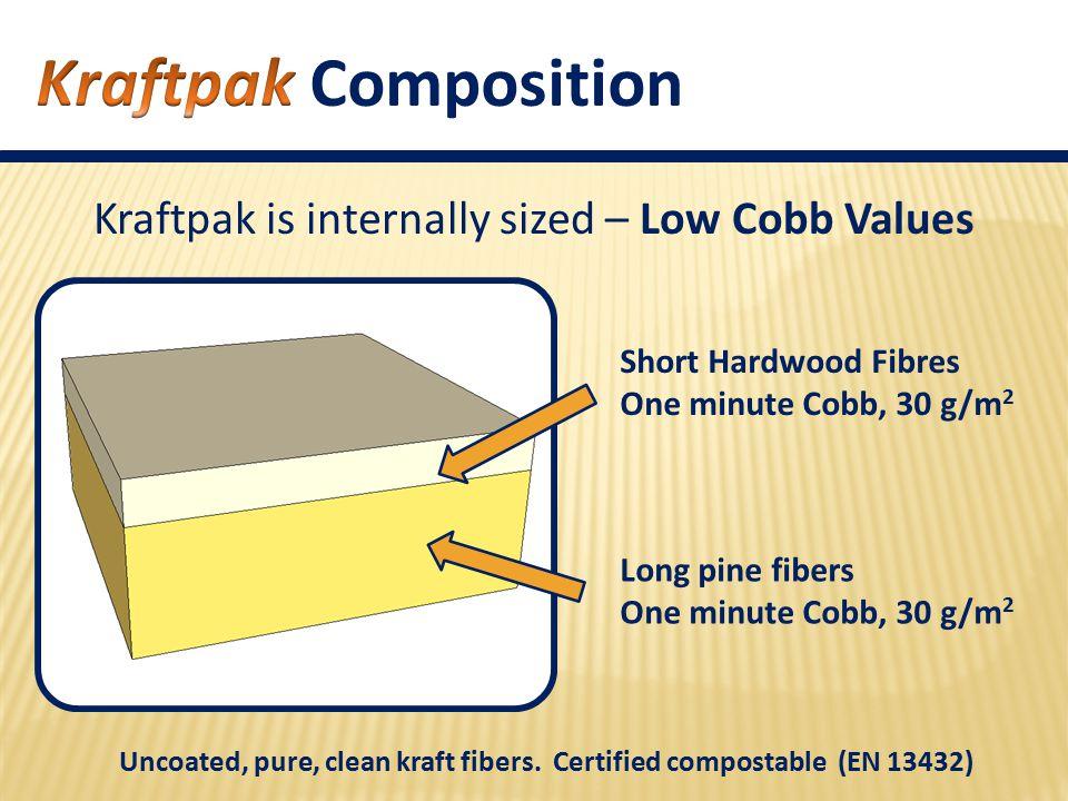 Short Hardwood Fibres One minute Cobb, 30 g/m 2 Long pine fibers One minute Cobb, 30 g/m 2 Uncoated, pure, clean kraft fibers.