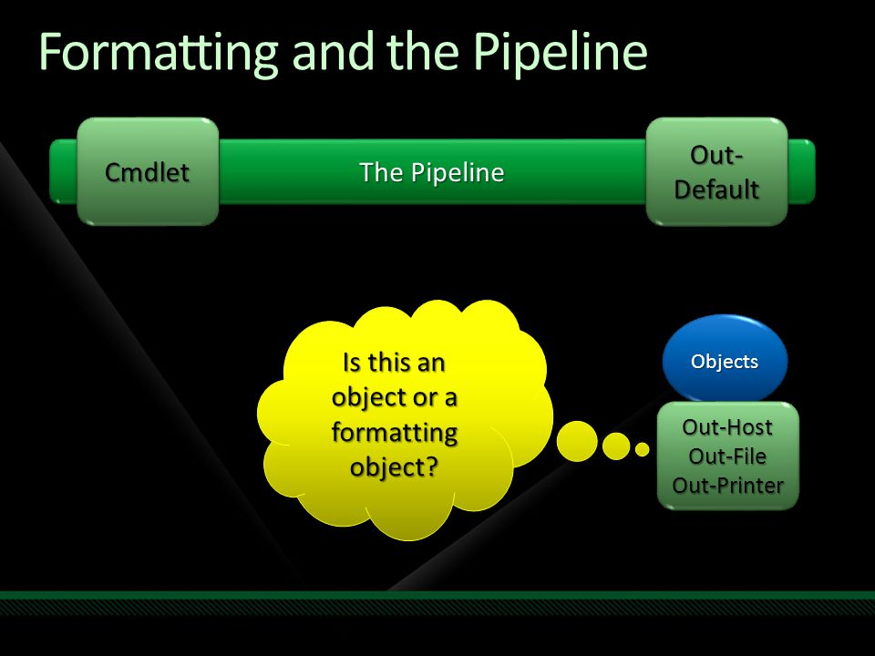 Formatting and the Pipeline The Pipeline CmdletCmdlet ObjectsObjects Out- Default Out-Host Out-File Out-Printer Is this an object or a formatting object?