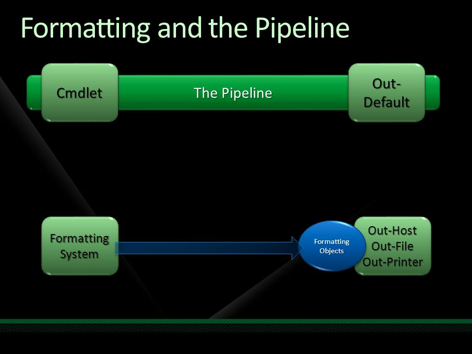 Formatting and the Pipeline The Pipeline CmdletCmdlet Out- Default Out-Host Out-File Out-Printer FormattingSystemFormattingSystem Formatting Objects