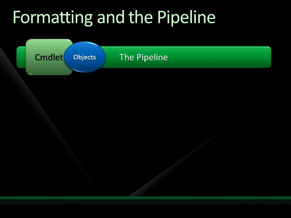 Formatting and the Pipeline The Pipeline CmdletCmdlet ObjectsObjects Out- Default