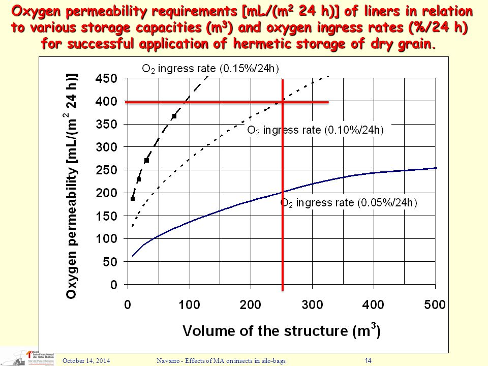 October 14, 2014Navarro - Effects of MA on insects in silo-bags14 Oxygen permeability requirements [mL/(m 2 24 h)] of liners in relation to various st