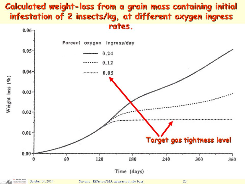 October 14, 2014Navarro - Effects of MA on insects in silo-bags25 Calculated weight-loss from a grain mass containing initial infestation of 2 insects