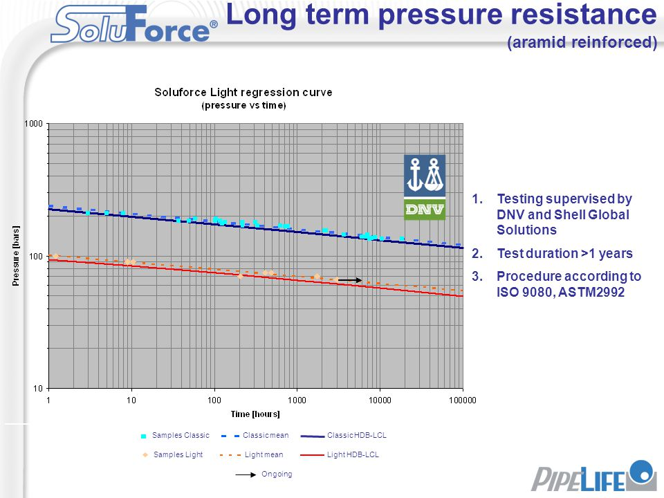 Long term pressure resistance (aramid reinforced) 1.Testing supervised by DNV and Shell Global Solutions 2.Test duration >1 years 3.Procedure accordin
