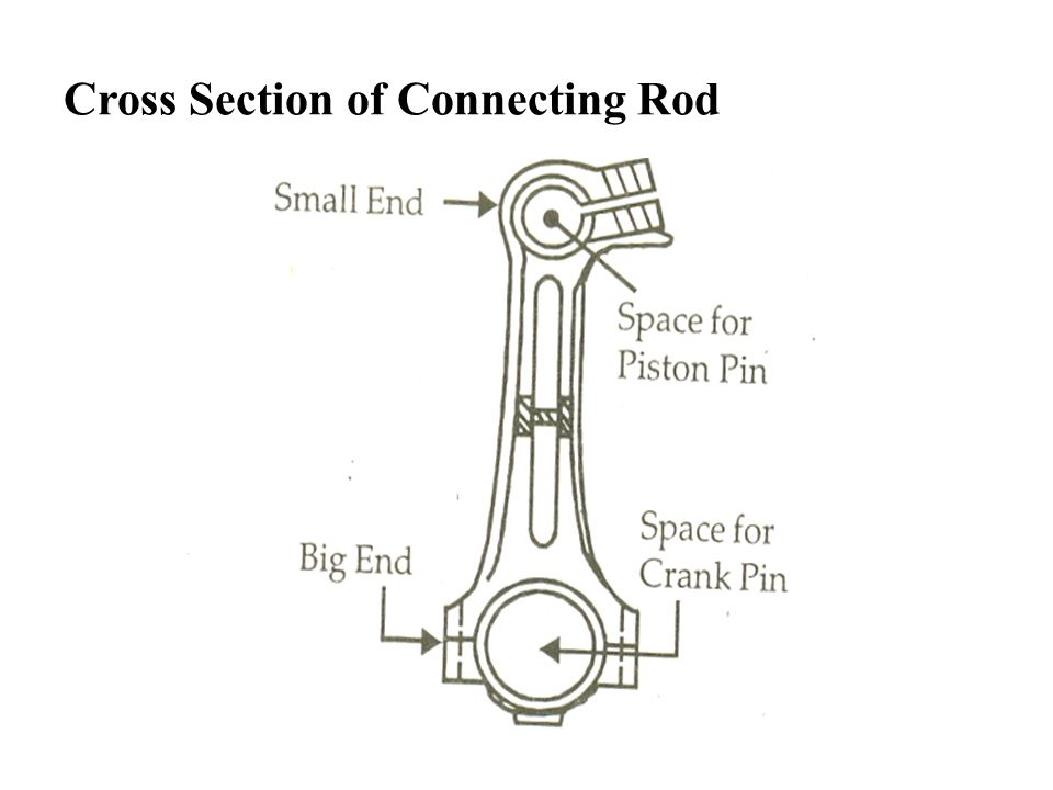 Cross Section of Connecting Rod