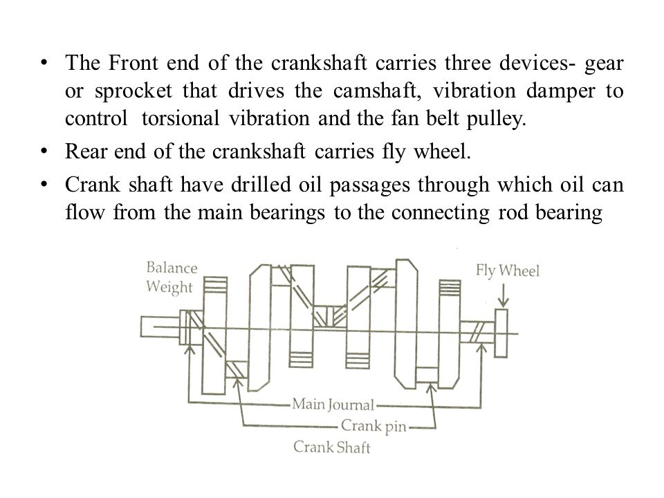 The Front end of the crankshaft carries three devices- gear or sprocket that drives the camshaft, vibration damper to control torsional vibration and