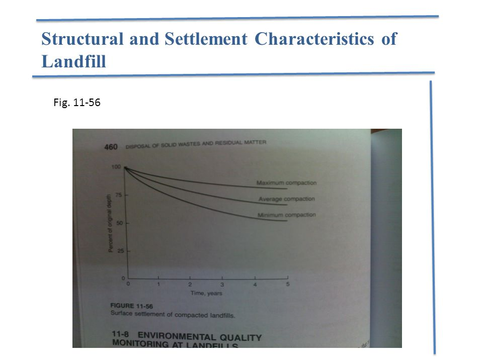 Structural and Settlement Characteristics of Landfill Fig. 11-56