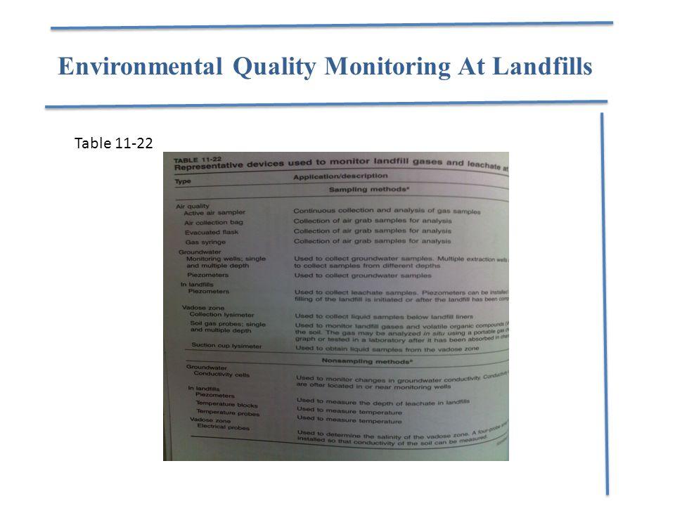 Environmental Quality Monitoring At Landfills Table 11-22