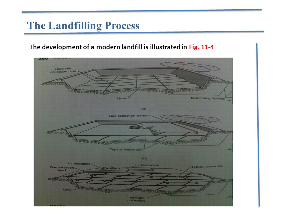 The Landfilling Process The development of a modern landfill is illustrated in Fig. 11-4