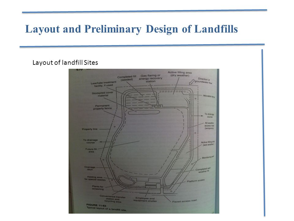 Layout of landfill Sites