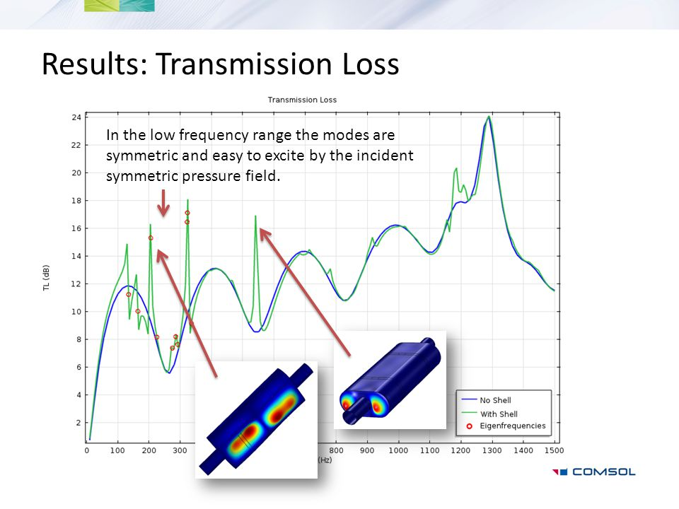 Results: Transmission Loss In the low frequency range the modes are symmetric and easy to excite by the incident symmetric pressure field.