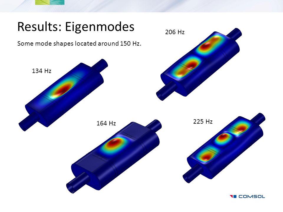 Results: Eigenmodes Some mode shapes located around 150 Hz. 134 Hz 164 Hz 206 Hz 225 Hz