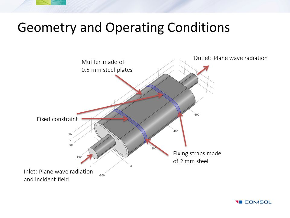 Geometry and Operating Conditions Muffler made of 0.5 mm steel plates Fixing straps made of 2 mm steel Outlet: Plane wave radiation Inlet: Plane wave