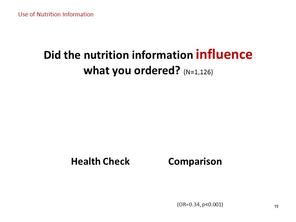 19 Use of Nutrition Information Did the nutrition information influence what you ordered.