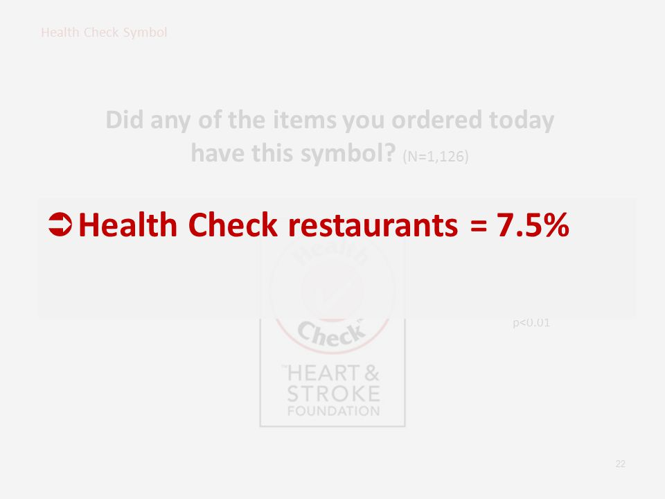 22 p<0.01 Did any of the items you ordered today have this symbol? (N=1,126)  Health Check restaurants = 7.5%