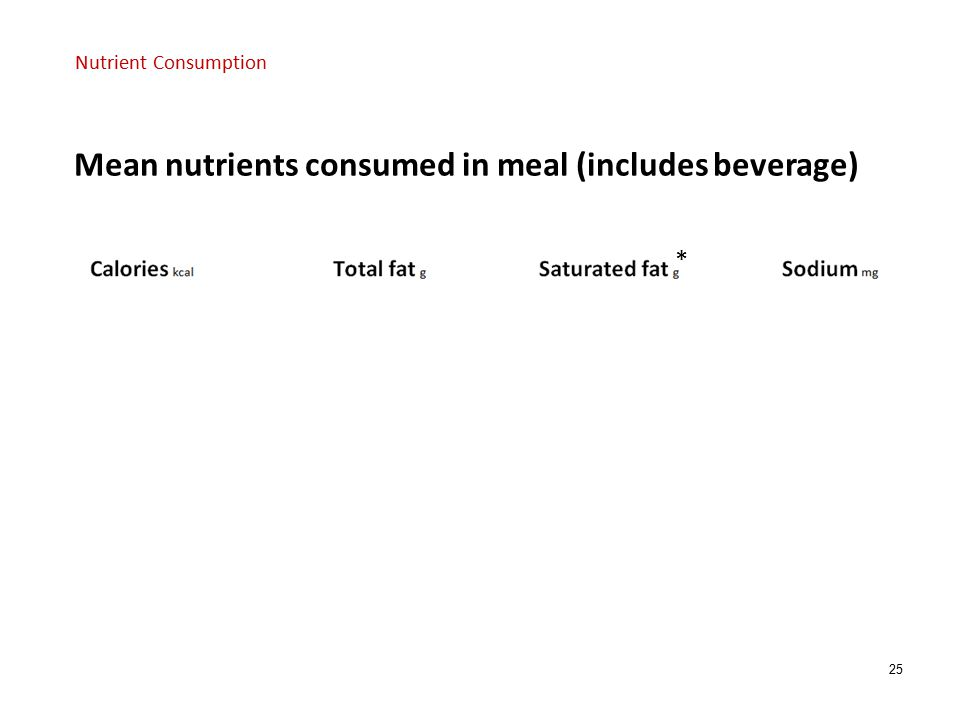 25 * * p<0.05 Mean nutrients consumed in meal (includes beverage) Nutrient Consumption