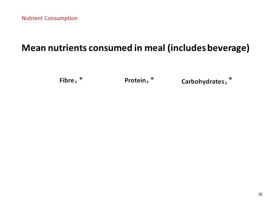 26 *** * p<0.05 Mean nutrients consumed in meal (includes beverage) Nutrient Consumption