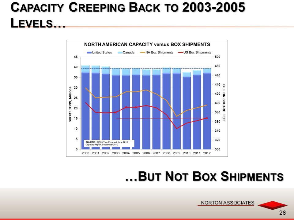 NORTON ASSOCIATES NORTON ASSOCIATES C APACITY C REEPING B ACK TO 2003-2005 L EVELS … 26 …B UT N OT B OX S HIPMENTS