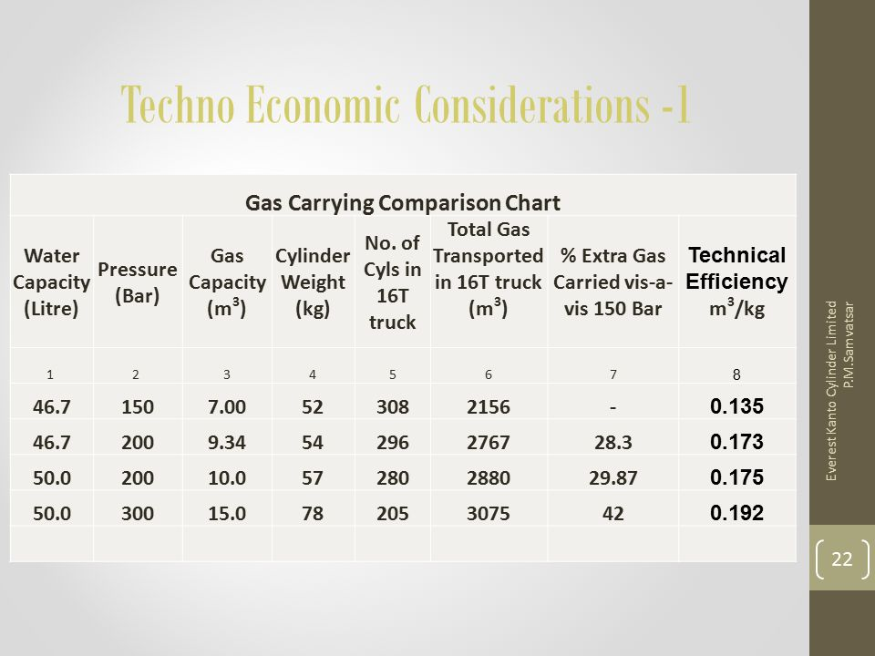 Techno Economic Considerations -1 Gas Carrying Comparison Chart Water Capacity (Litre) Pressure (Bar) Gas Capacity (m 3 ) Cylinder Weight (kg) No. of