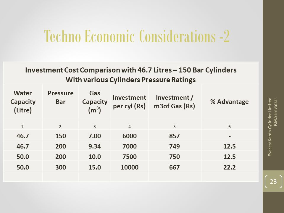 Techno Economic Considerations -2 Investment Cost Comparison with 46.7 Litres – 150 Bar Cylinders With various Cylinders Pressure Ratings Water Capaci