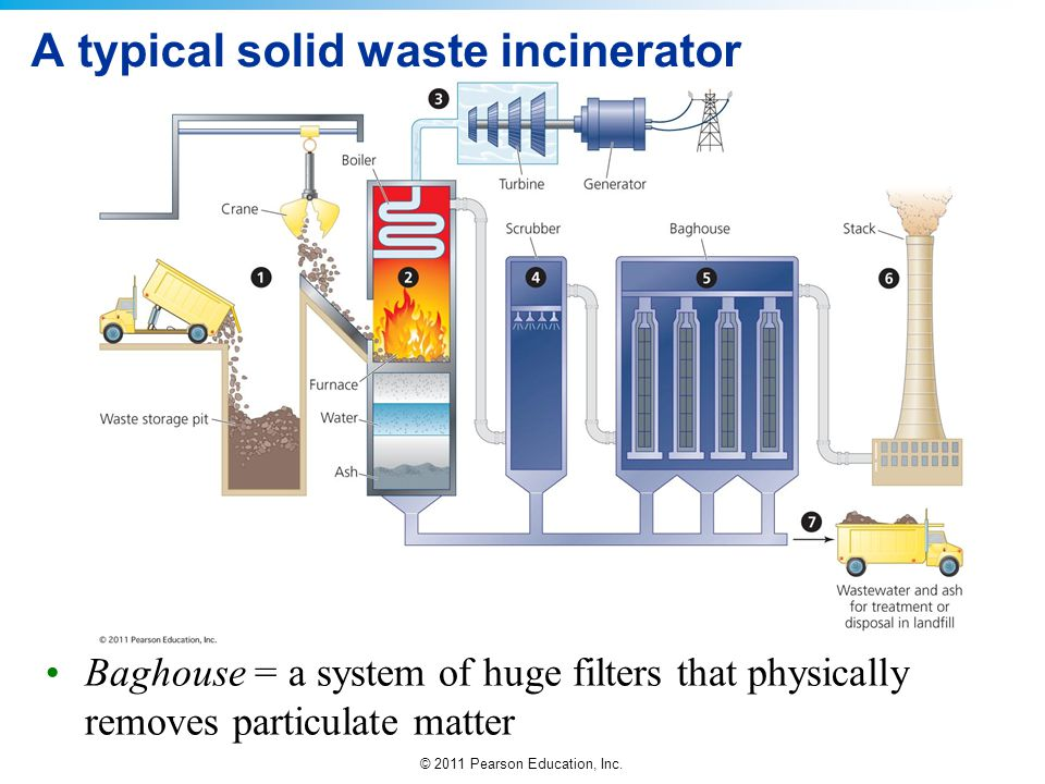 © 2011 Pearson Education, Inc. A typical solid waste incinerator Baghouse = a system of huge filters that physically removes particulate matter