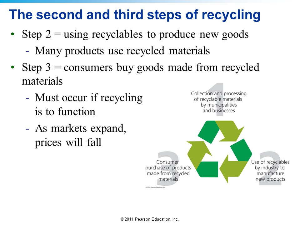© 2011 Pearson Education, Inc. The second and third steps of recycling Step 2 = using recyclables to produce new goods -Many products use recycled mat