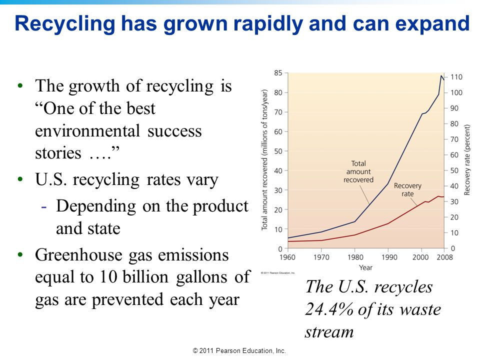 """© 2011 Pearson Education, Inc. Recycling has grown rapidly and can expand The growth of recycling is """"One of the best environmental success stories …."""