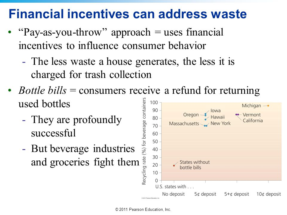 """© 2011 Pearson Education, Inc. Financial incentives can address waste """"Pay-as-you-throw"""" approach = uses financial incentives to influence consumer be"""