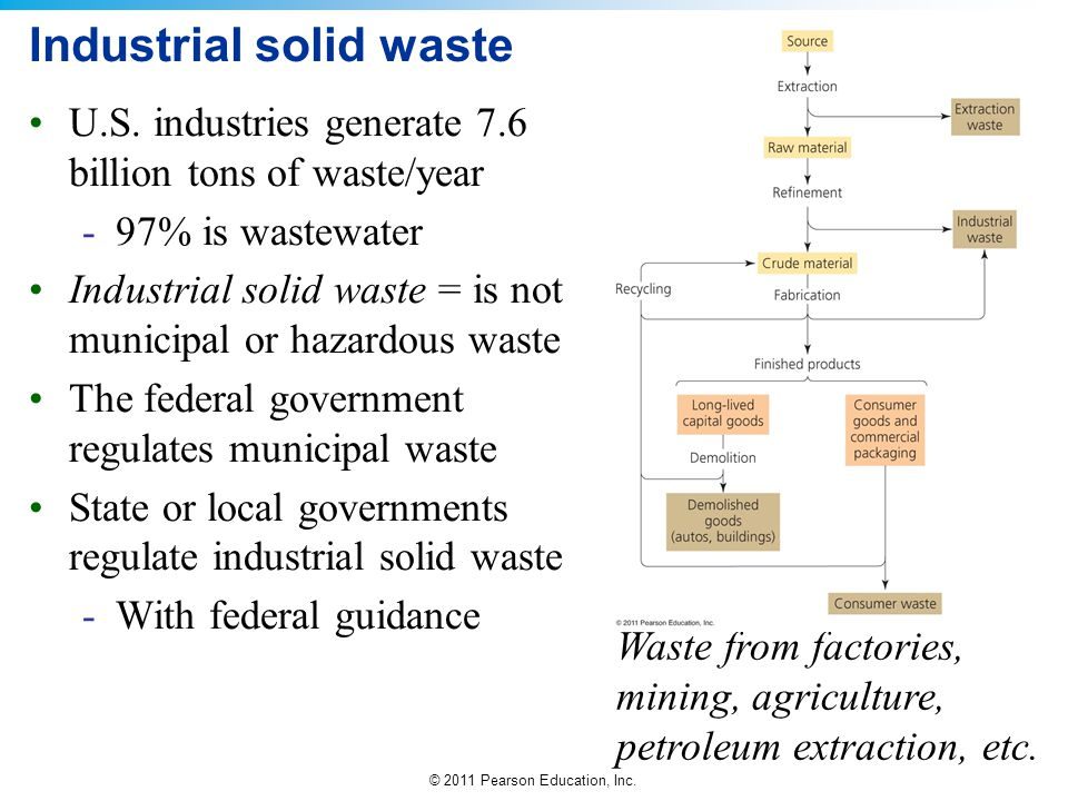 © 2011 Pearson Education, Inc. Industrial solid waste U.S. industries generate 7.6 billion tons of waste/year -97% is wastewater Industrial solid wast