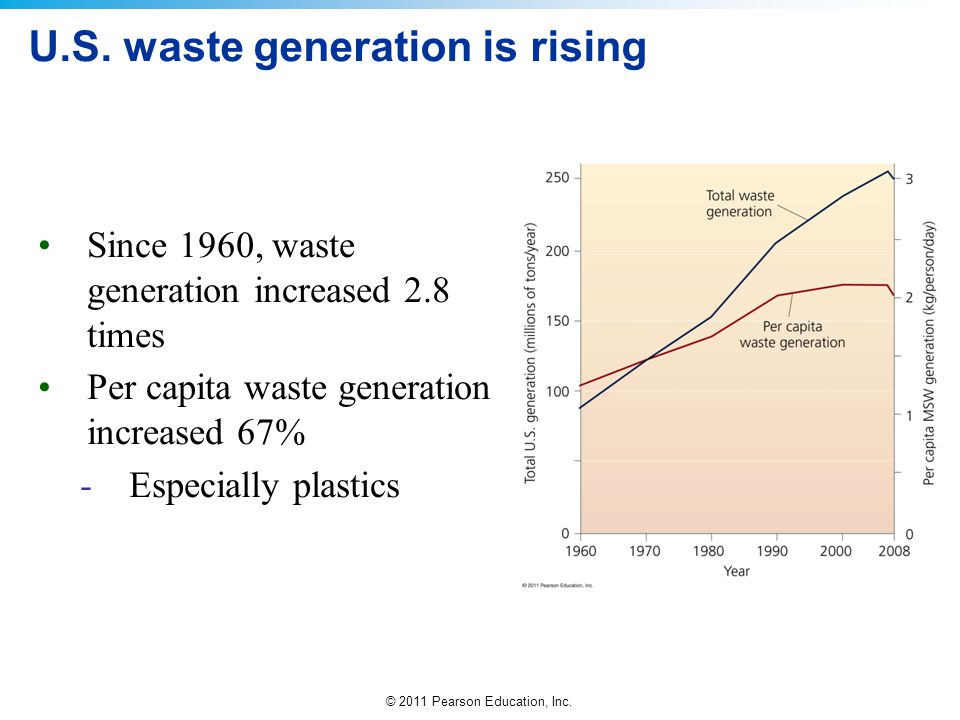 © 2011 Pearson Education, Inc. U.S. waste generation is rising Since 1960, waste generation increased 2.8 times Per capita waste generation increased