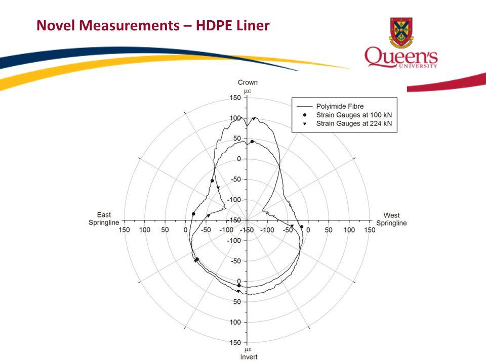 Novel Measurements – HDPE Liner