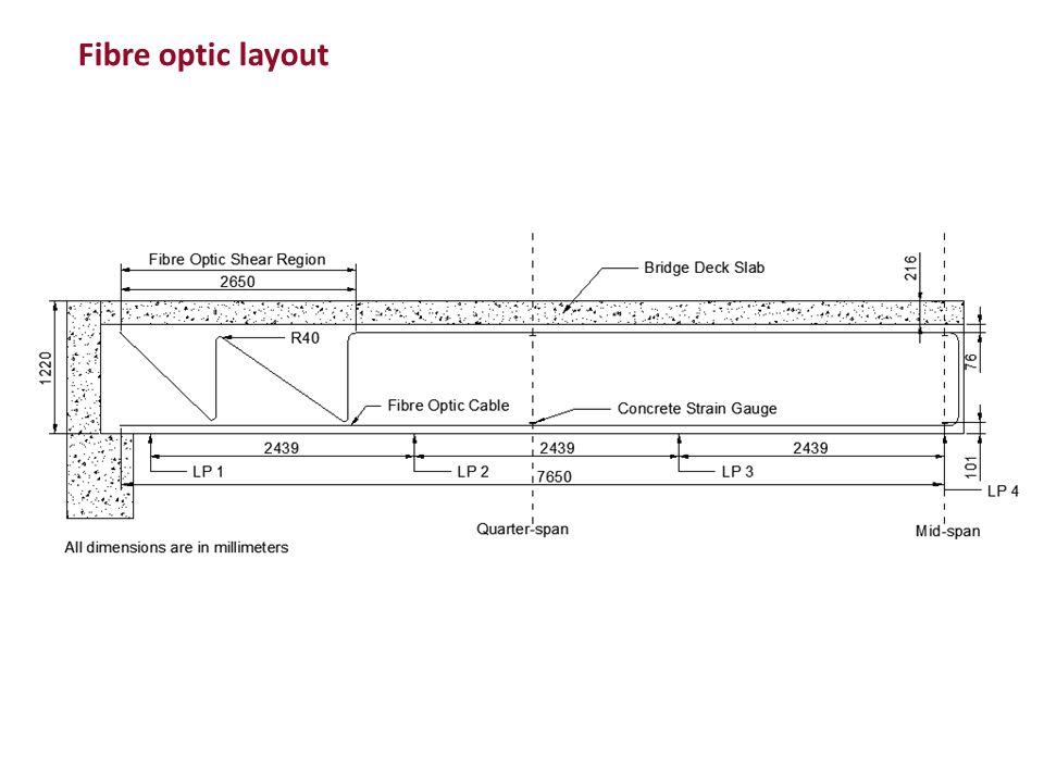 Fibre optic layout