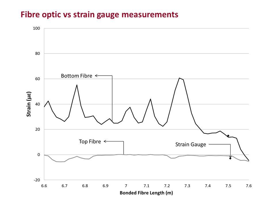 Fibre optic vs strain gauge measurements