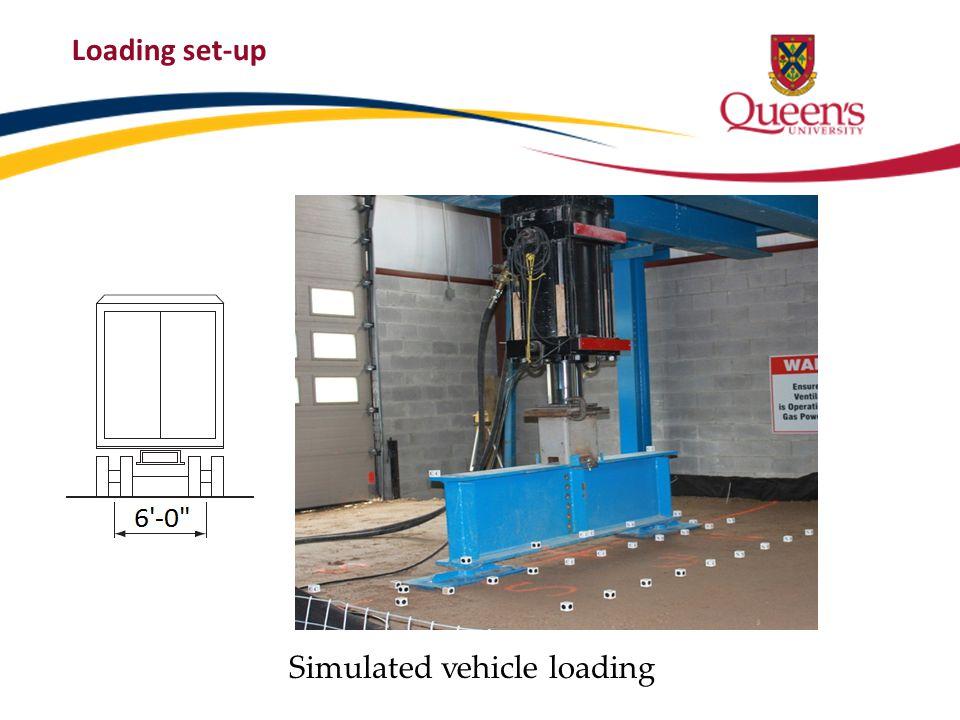 Loading set-up Simulated vehicle loading