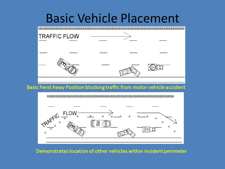 Basic Vehicle Placement Basic Fend Away Position blocking traffic from motor vehicle accident Demonstrates location of other vehicles within incident
