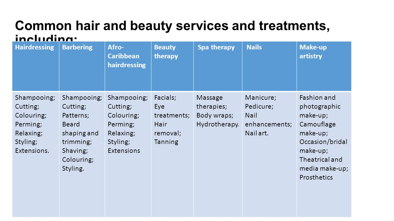 Common hair and beauty services and treatments, including: HairdressingBarberingAfro- Caribbean hairdressing Beauty therapy Spa therapy NailsMake-up artistry Shampooing; Cutting; Colouring; Perming; Relaxing; Styling; Extensions.