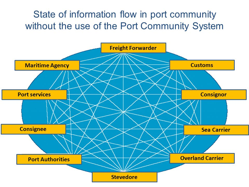 State of information flow in port community without the use of the Port Community System Freight Forwarder Customs Consignor Sea Carrier Overland Carrier Stevedore Port Authorities Consignee Port services Maritime Agency