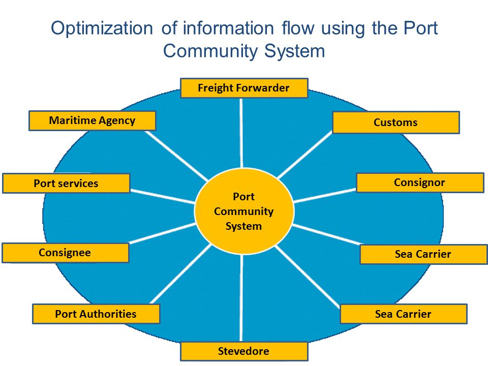Optimization of information flow using the Port Community System Freight Forwarder Customs Consignor Sea Carrier Stevedore Port Authorities Consignee