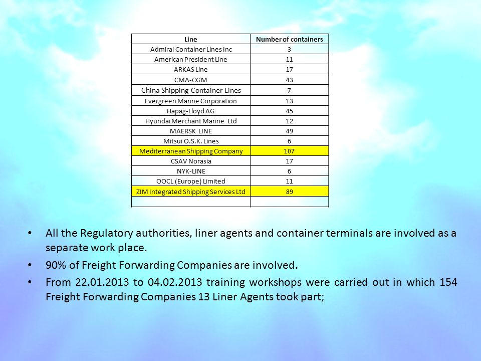 All the Regulatory authorities, liner agents and container terminals are involved as a separate work place.