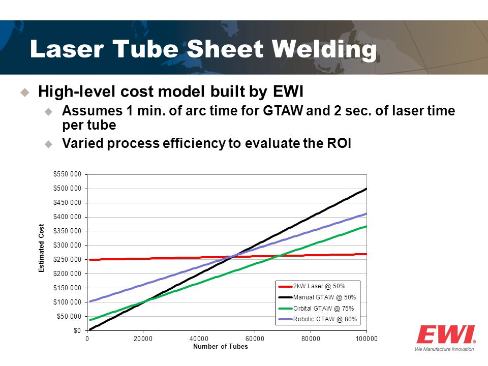  High-level cost model built by EWI  Assumes 1 min. of arc time for GTAW and 2 sec. of laser time per tube  Varied process efficiency to evaluate t
