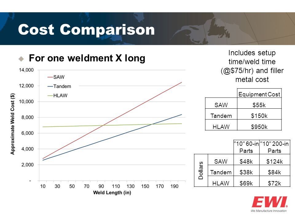 Cost Comparison 10 60-in Parts 10 200-in Parts Dollars SAW$48k$124k Tandem$38k$84k HLAW$69k$72k  For one weldment X long Equipment Cost SAW$55k Tandem$150k HLAW$950k Includes setup time/weld time (@$75/hr) and filler metal cost