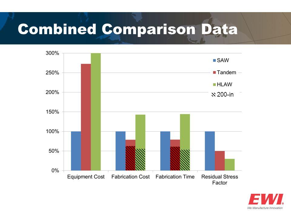 Combined Comparison Data 200-in