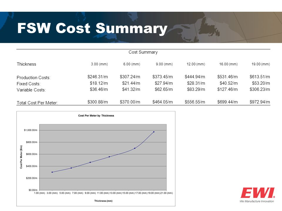 FSW Cost Summary Cost Summary Thickness 3.00 (mm)6.00 (mm)9.00 (mm)12.00 (mm)16.00 (mm)19.00 (mm) Production Costs: $246.31/m$307.24/m$373.45/m$444.94/m$531.46/m$613.51/m Fixed Costs: $18.12/m$21.44/m$27.94/m$28.31/m$40.52/m$53.20/m Variable Costs: $36.46/m$41.32/m$62.65/m$83.29/m$127.46/m$306.23/m Total Cost Per Meter: $300.88/m$370.00/m$464.05/m$556.55/m$699.44/m$972.94/m