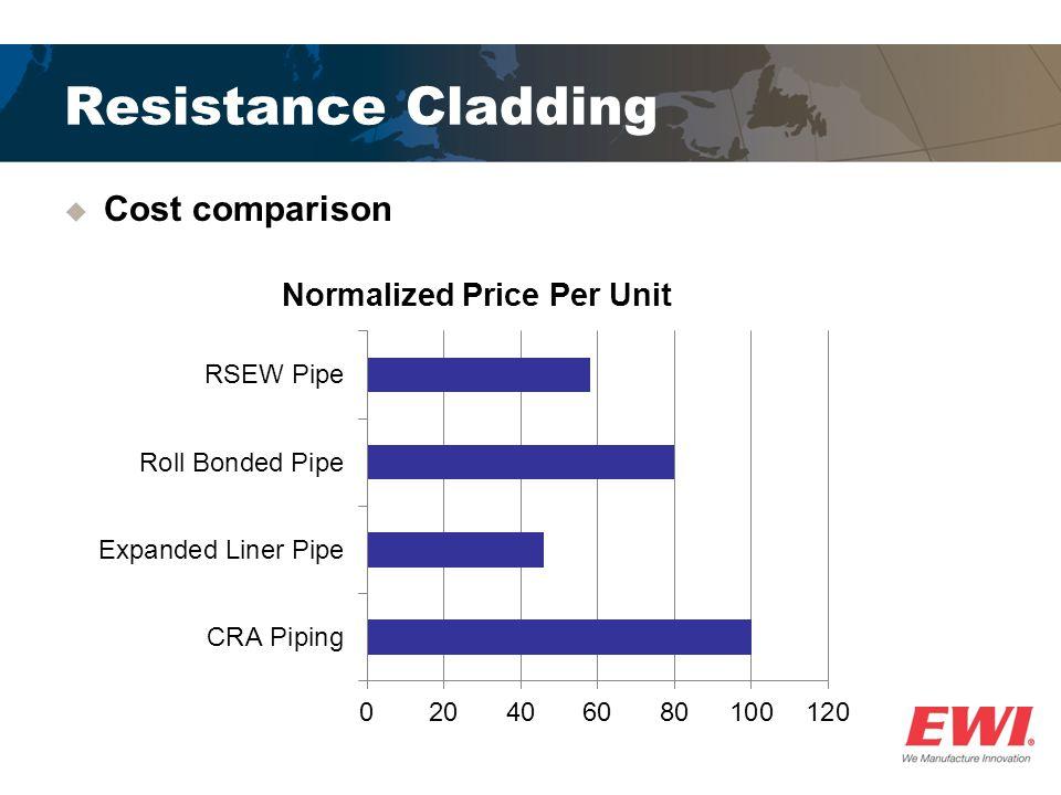 Resistance Cladding  Cost comparison