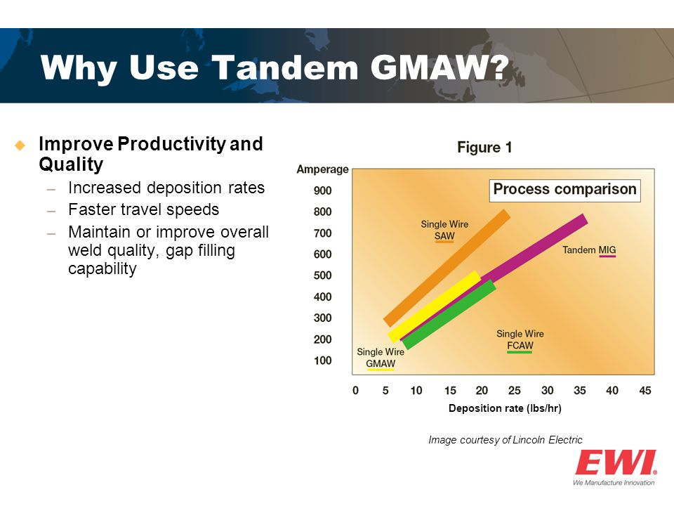 Why Use Tandem GMAW.