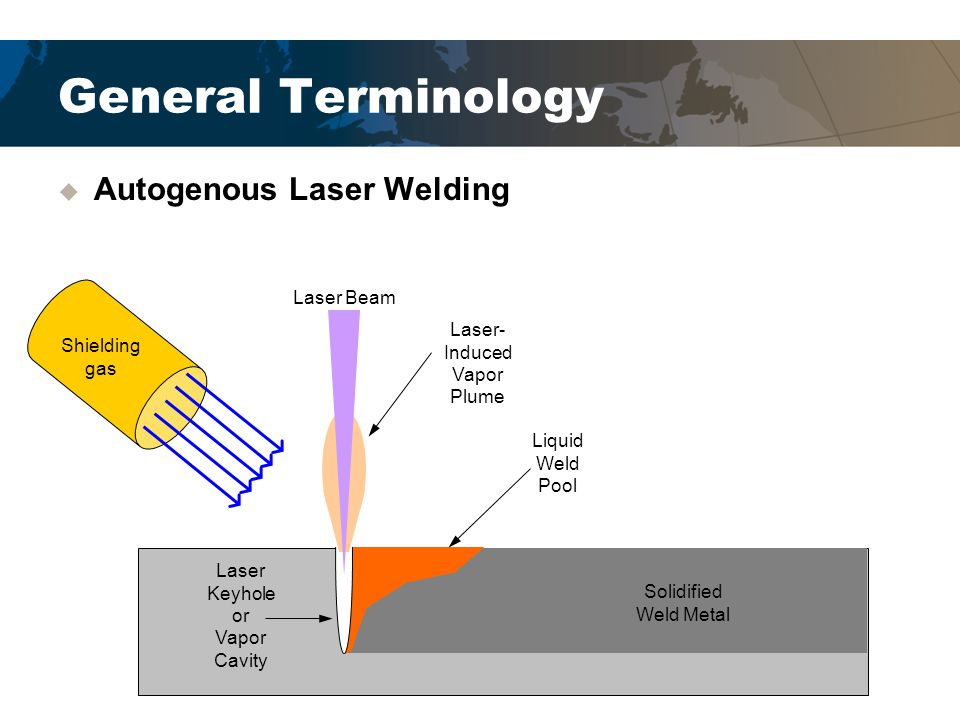 General Terminology  Hybrid Laser-Arc Welding (Hybrid Welding) ─The combination of two welding processes in the same weld pool ─Most often GMAW and Laser Welding Laser Beam GMAW Torch