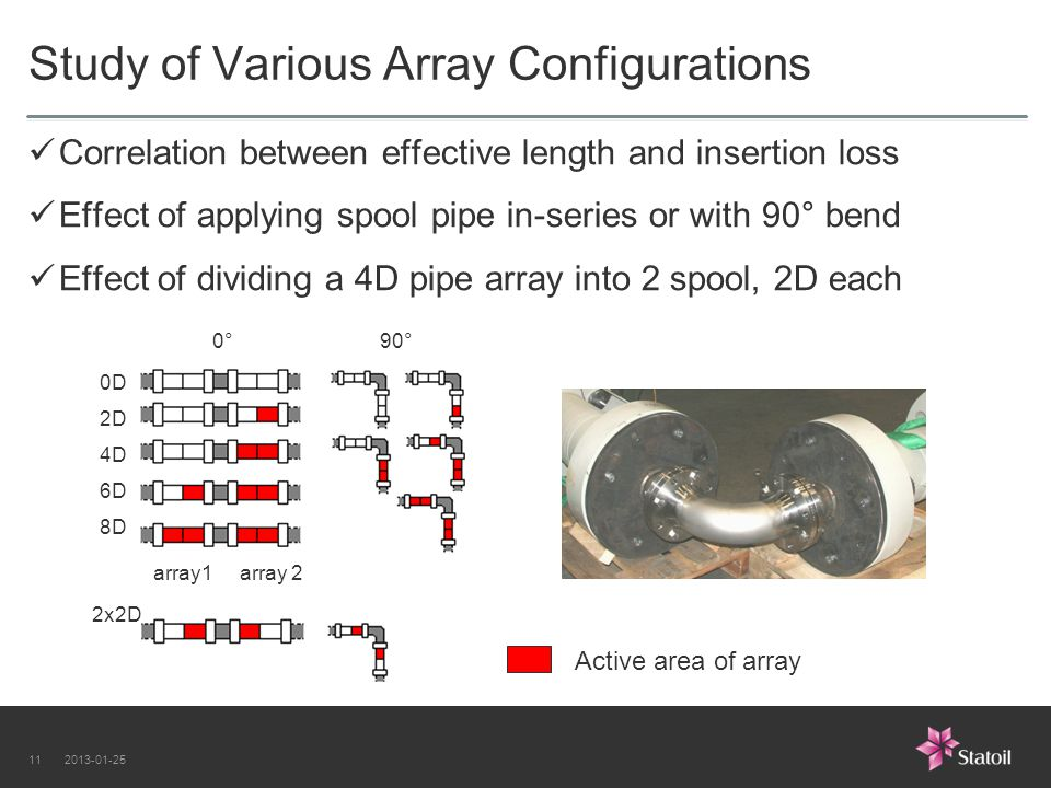2013-01-2511 Correlation between effective length and insertion loss Effect of applying spool pipe in-series or with 90° bend Effect of dividing a 4D