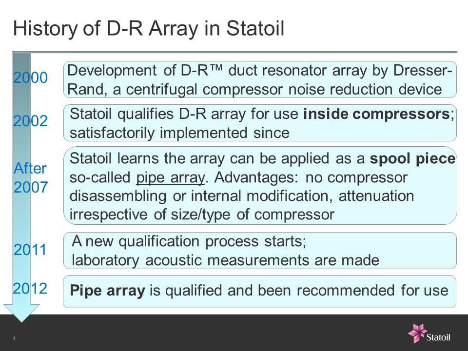 4 History of D-R Array in Statoil Statoil learns the array can be applied as a spool piece so-called pipe array. Advantages: no compressor disassembli
