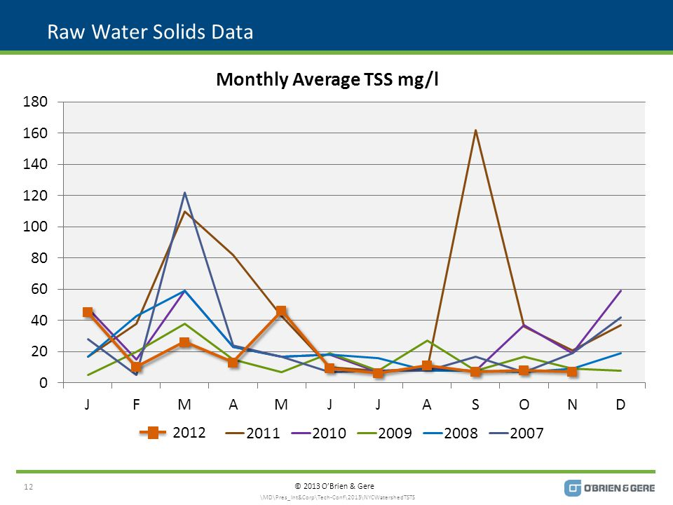 © 2013 O'Brien & Gere Raw Water Solids Data 12 \MD\Pres_Int&Corp\Tech-Conf\2013\NYCWatershedTSTS